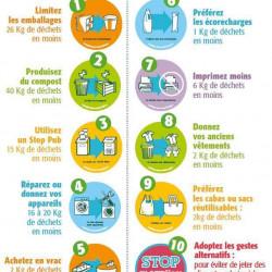 une vie à zéro déchets : commencer par réduire ses déchets